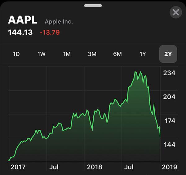 苹果股价暴跌:今日开盘跌幅近 10%