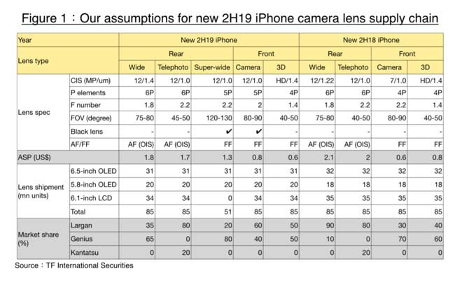 iPhone前置镜头或在今秋升级 提至1200万像素