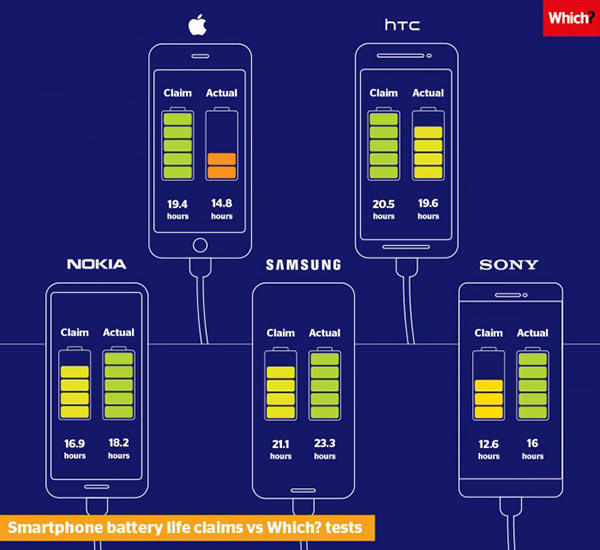 iPhone XR续航被夸大?苹果回应是测法不同