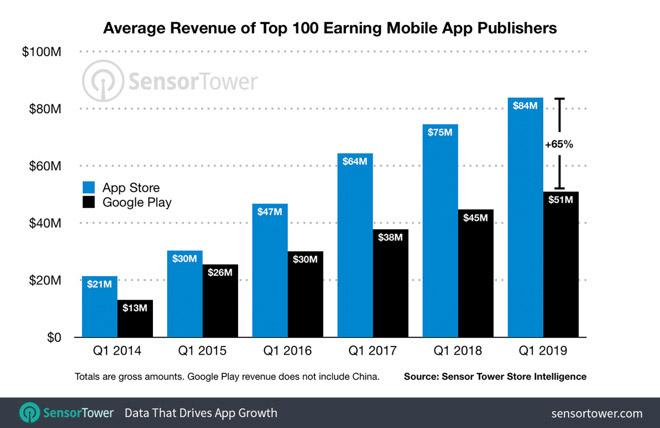 App Store消费收入继续远超Google Play
