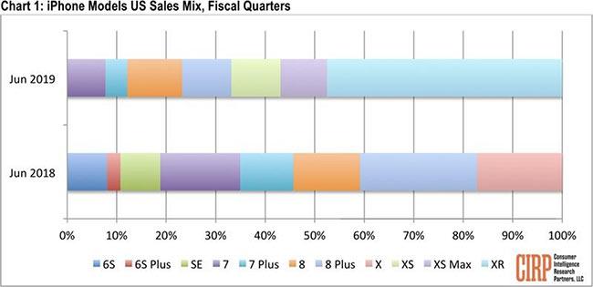 iPhone XR 成为美国最畅销 iPhone 机型