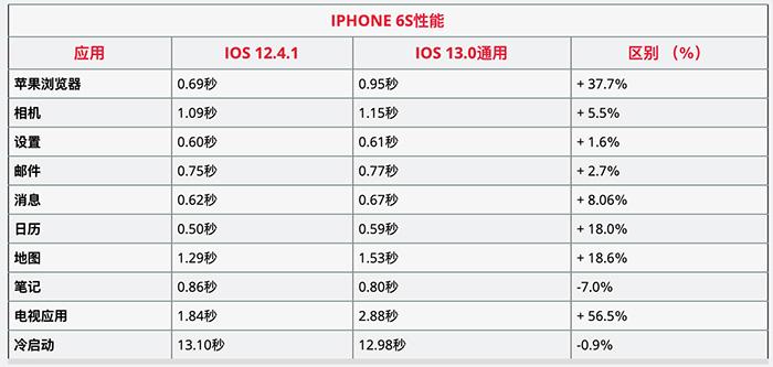 iPhone 6s和iPhone SE是否适合升级iOS 13?运行流畅吗?