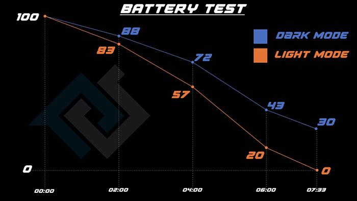 iOS13的深色模式真的能省电吗?实测对比告诉你