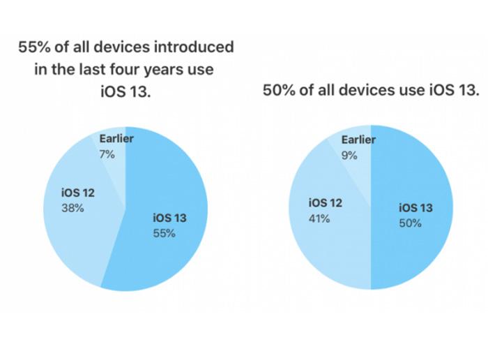 苹果首次发布iOS13统计数据:在近4年推出的iPhone中安装率达55%