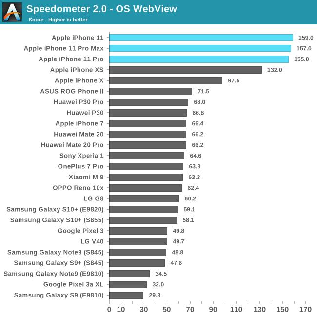 AnandTech旗舰智能机横评:苹果iPhone11 Pro傲视全场