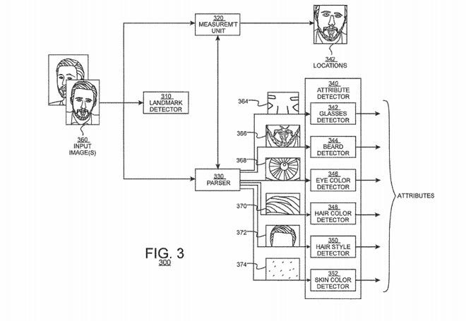 苹果新专利揭示iOS新功能:可根据用户照片自动生成数字化身