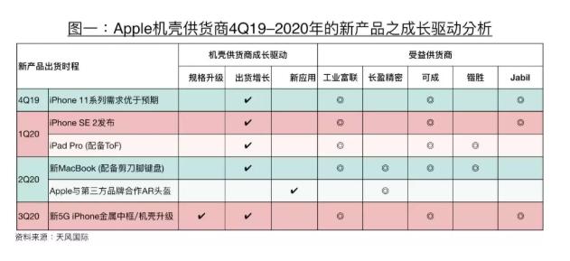分析师郭明錤再发预测:明年 iPhone 支持 5G,价格显著增长