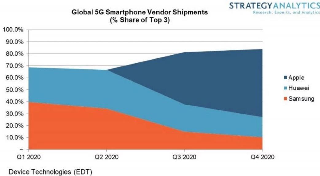 分析师:明年苹果将引领 5G 智能手机市场
