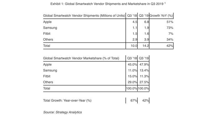 智能手表市场增长惊人:Apple Watch没有对手,占全球一半份额