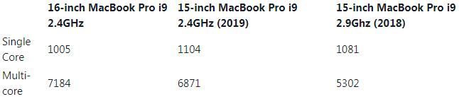 16英寸MacBook Pro处理器基准测试成绩创下新高,迄今最强大