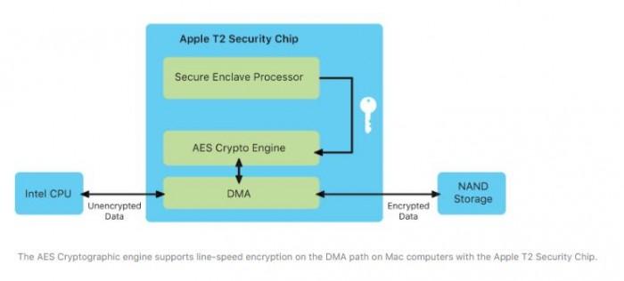 苹果发布《2019秋季平台安全指南》:提供安全方面的详细内容