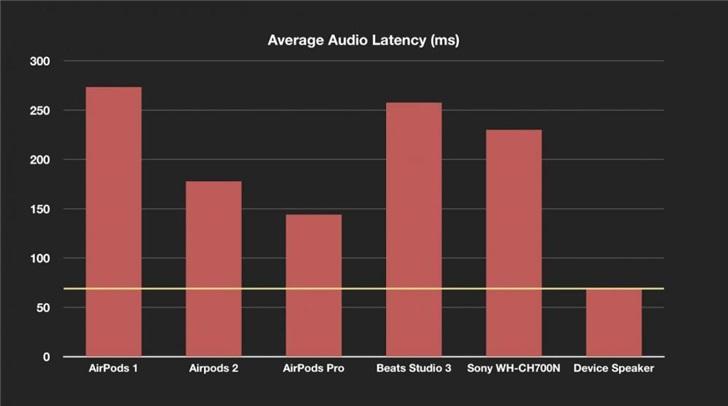 最新测试显示:苹果AirPods Pro大大改善了蓝牙延迟