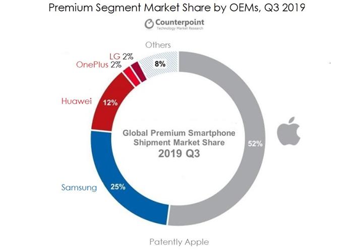虽然没有5G,苹果依然占全球高端手机一半市场份额