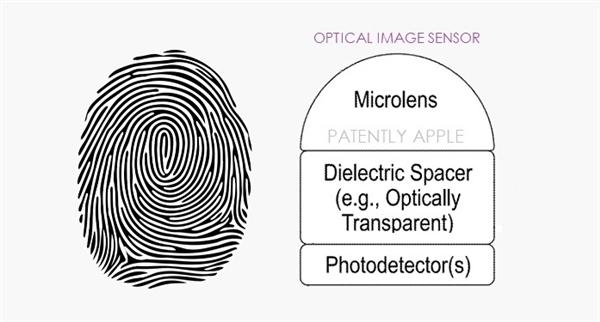 苹果获得屏下Touch ID专利:把真实的物理按压的效果运用到新技术