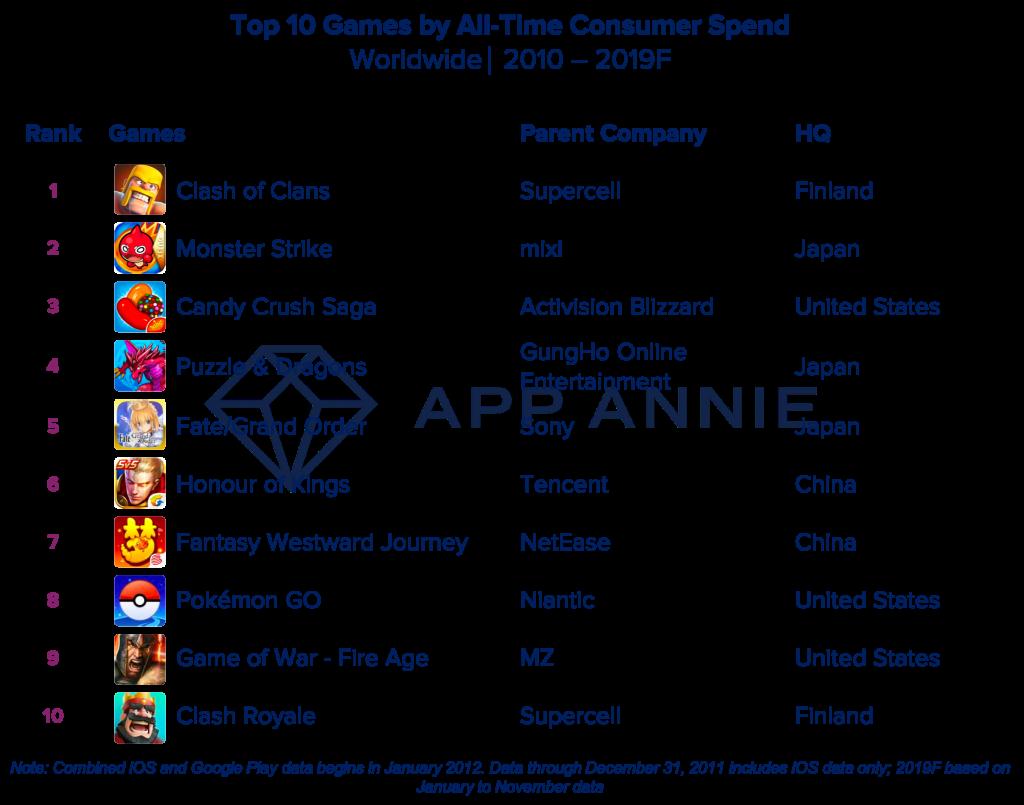 App Annie统计数据:过去 10 年中,被下载量最高的 App 是什么?