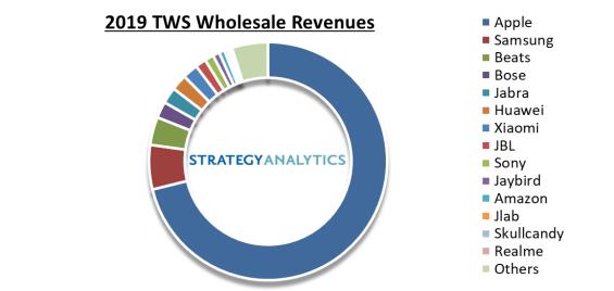 2019年AirPods销量6000万,营收占真无线耳机市场71%