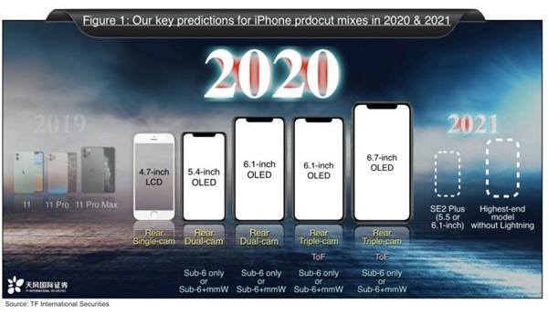 供应商曝光5.4寸新iPhone:Face ID+A13处理器