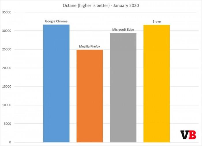 四大浏览器性能横评:基于Chromium的Edge要比Chrome更优秀
