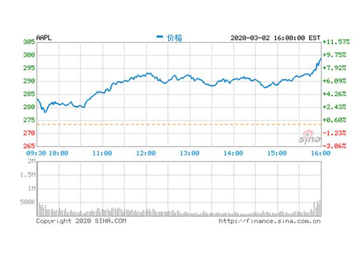 苹果股价反弹逾7% 生产iPhone的工厂正陆续复工