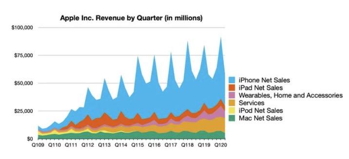 苹果公布Q2财报:营收583亿美元,服务业务再创新高
