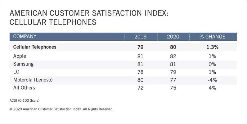 智能手机顾客满意度调查:苹果总分保持第一,三星机型名列前茅