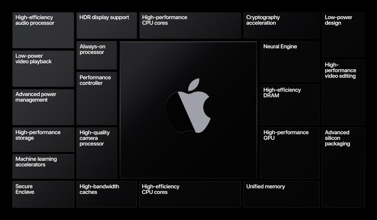 苹果自研Mac处理器曝光:Apple Silicon,5nm工艺,12核配置