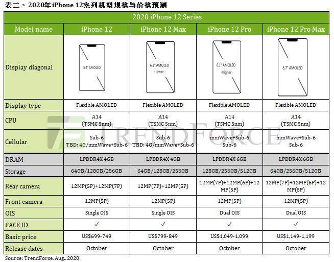 iPhone 12全系配置曝光:10月发售、5499元起