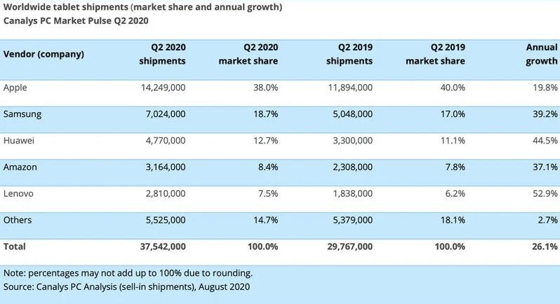 今年二季度 iPad 出货量 1430 万,是第二名的两倍
