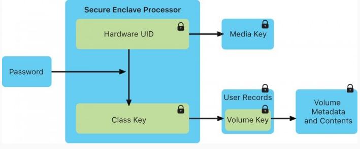 盘古团队发现硬件级不可修复漏洞:iOS 14能完美越狱