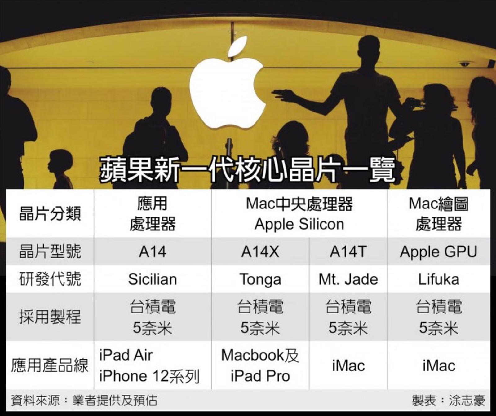 搭载 A14T 与自研GPU的iMac将于2021年上半年上市