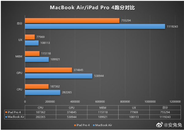 Apple M1芯片安兔兔跑分曝光:分数超110万破纪录