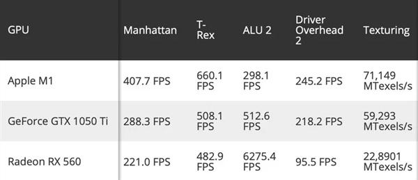 苹果M1 GPU图形性能测试:超越GTX 1050 Ti和RX 560