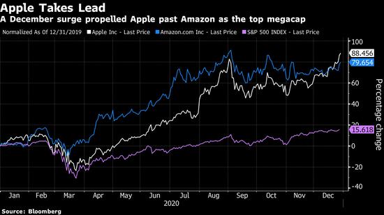 苹果创盘中纪录高点 全年涨幅在大型科技股中排名第一