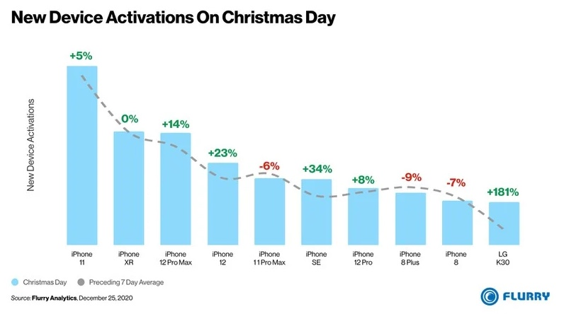 圣诞节当天激活的智能手机中有90%是iPhone