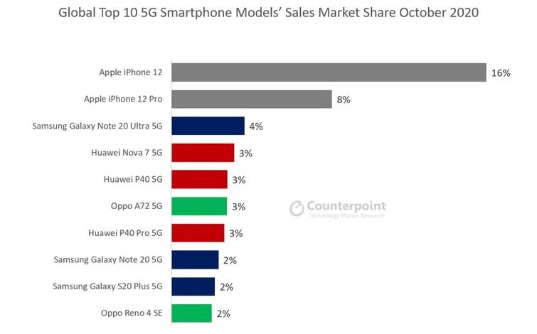 iPhone 12成为全球最受欢迎的5G手机 市场份额是三星同类竞品的四倍