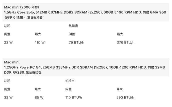 苹果公布M1 Mac mini功耗和热输出信息:M1芯片性能强大与功耗极低