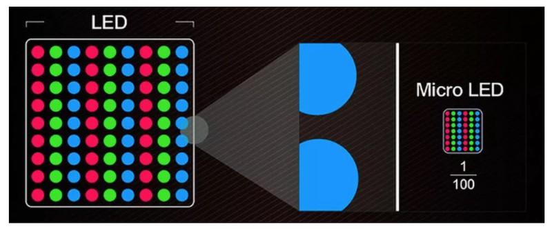 取代OLED:苹果解决microLED屏生产难题 质量控制更好