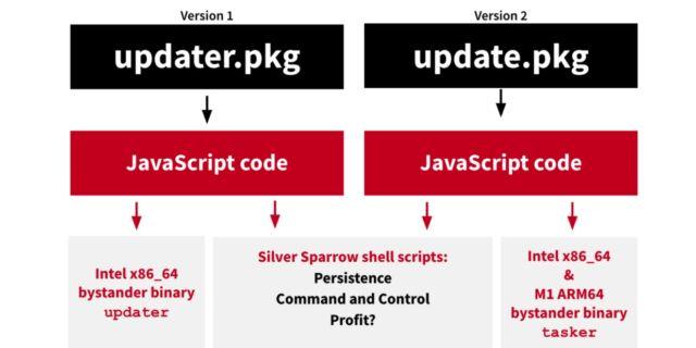 全球近3万台Mac上出现恶意软件Silver Sparrow,已经在153个国家被发现