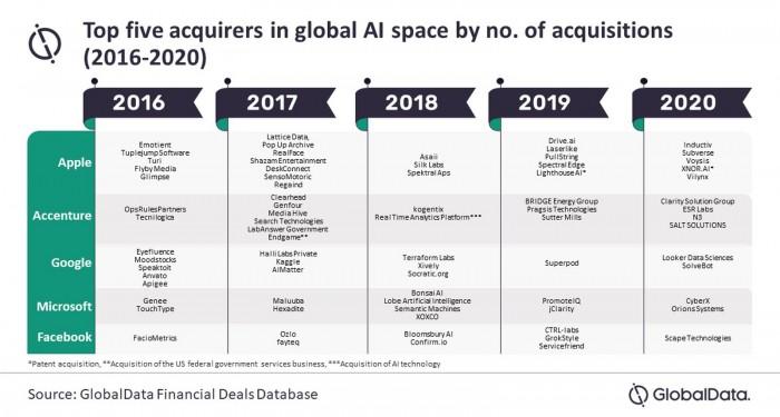 过去4年中,苹果收购的AI公司数量最多