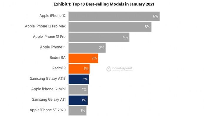1月销量Top10智能手机:六款来自苹果,iPhone 12是销量王