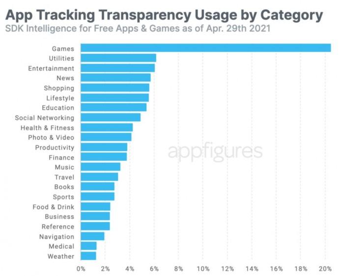 苹果ATT功能推出不到1周 已有将近1万款APP发起追踪请求