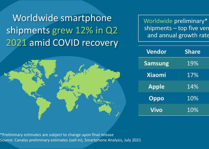 小米超过苹果,成为全球第二大智能手机厂商