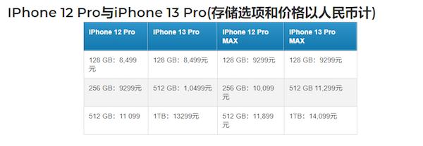 iPhone 13全系价格曝光:512GB Pro型号下调到10499元