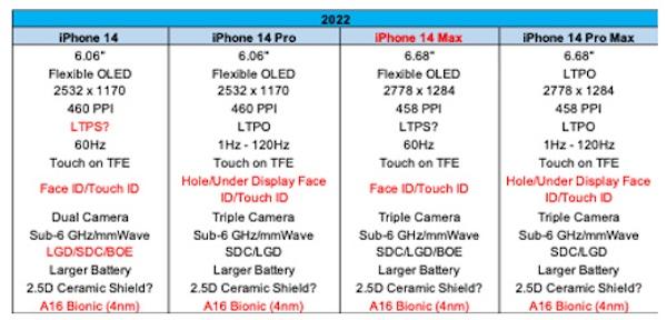 抢先看!iPhone 14核心规格提前曝光:mini版被砍