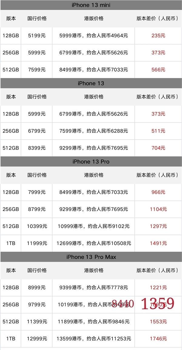 iPhone 13国行、港版价差一览:硬件型号相同 最高能省1700多